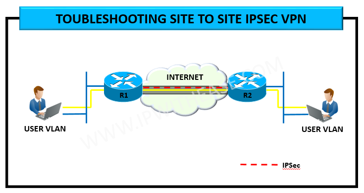 IPSEC SITE TO SITE VPN