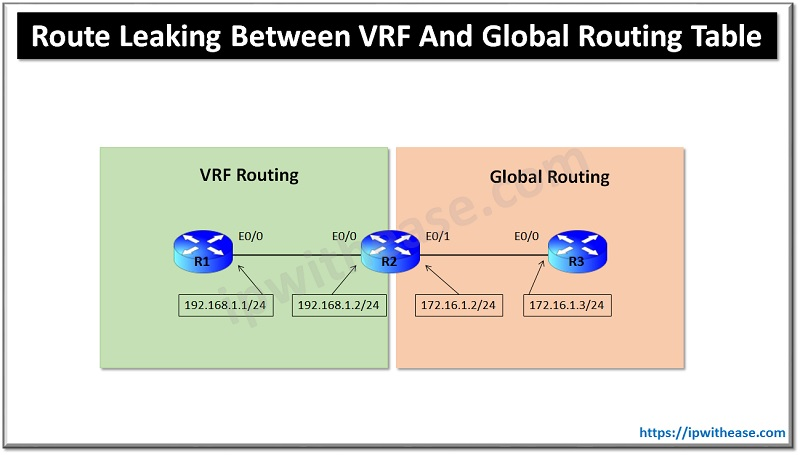 Route Leaking between VRF and Global Routing Table