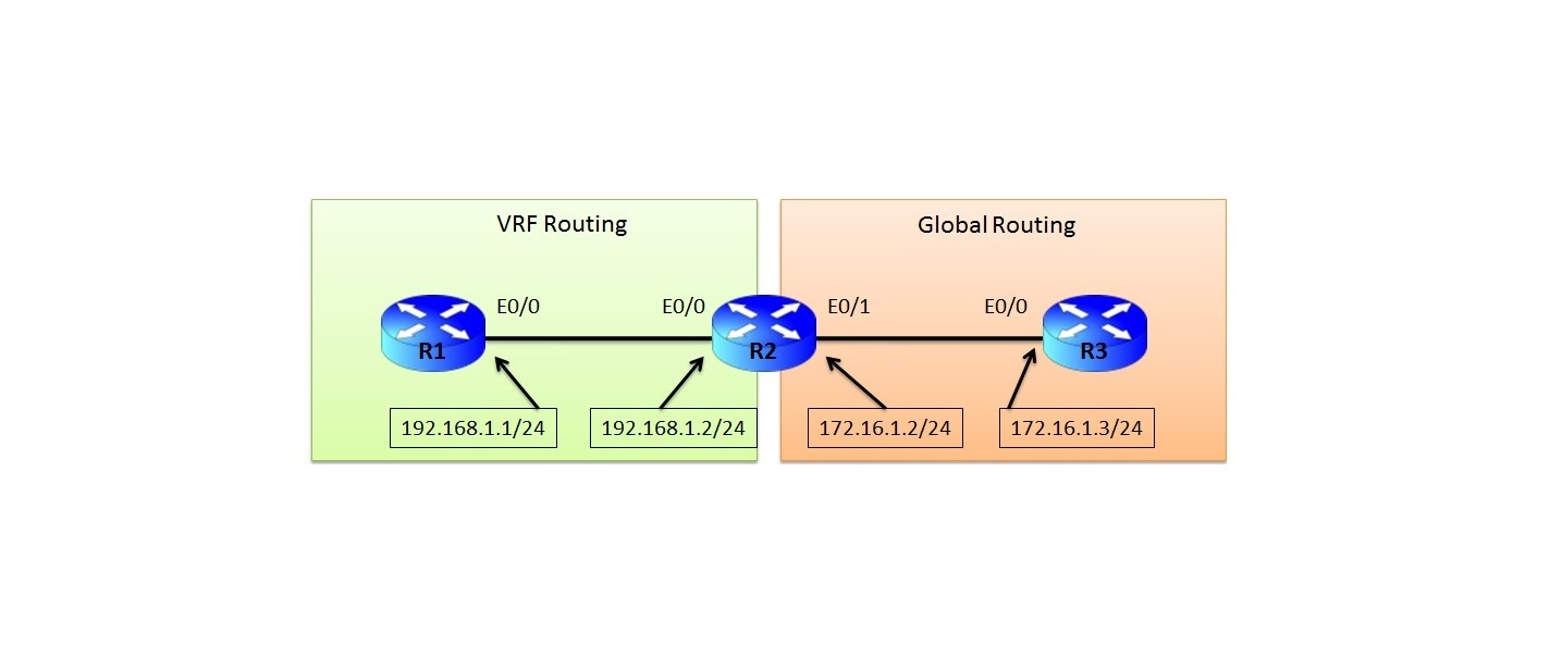 http://ipwithease.com/route-leaking-between-vrf-and-global-routing-table/route-leak-vrf-to-global3/