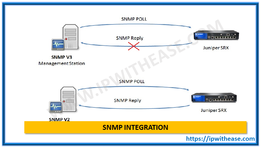 INTEGRATE SRX TO SNMPV3 SERVER