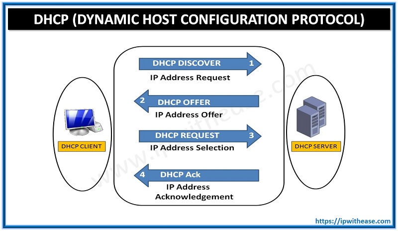 Dhcp Dynamic Host Configuration Protocol Explained Ip With Ease