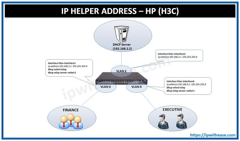 IP HELPER ADDRESS