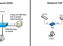 TAP-vs-SPAN4