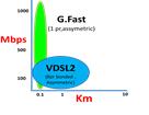 VDSL-vs-G.Fast