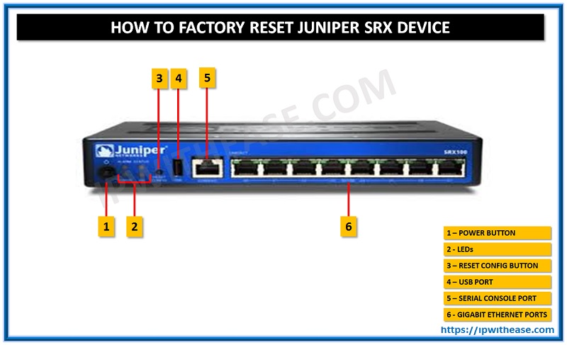 HOW TO FACTORY RESET JUNIPER SRX DEVICE