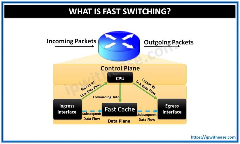 fast switching cisco