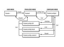 how-to-configure-privilege-levels-in-cisco-ios