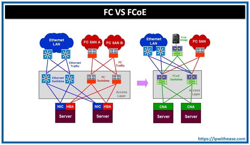 FC VS FCOE