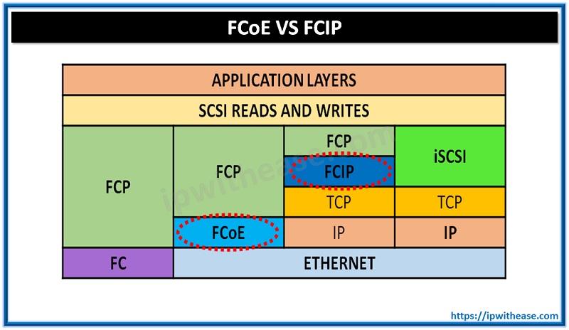 FCoE vs FCIP
