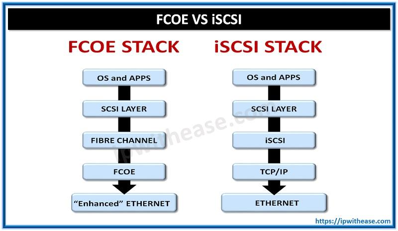 FCOE VS ISCSI