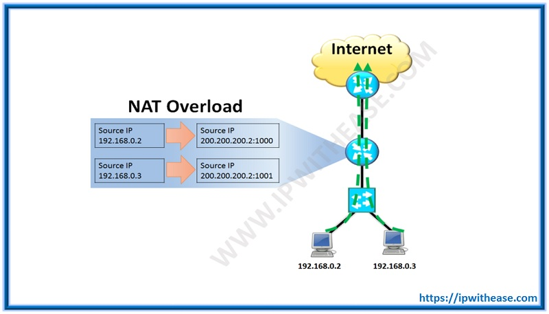 difference between static and dynamic nat
