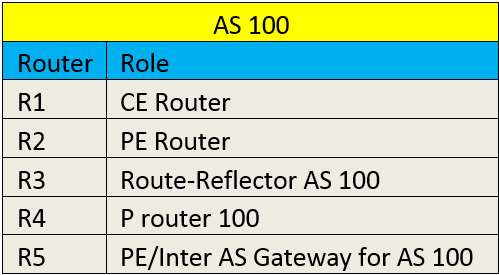 inter-as-communication-scenario-across-service-providers