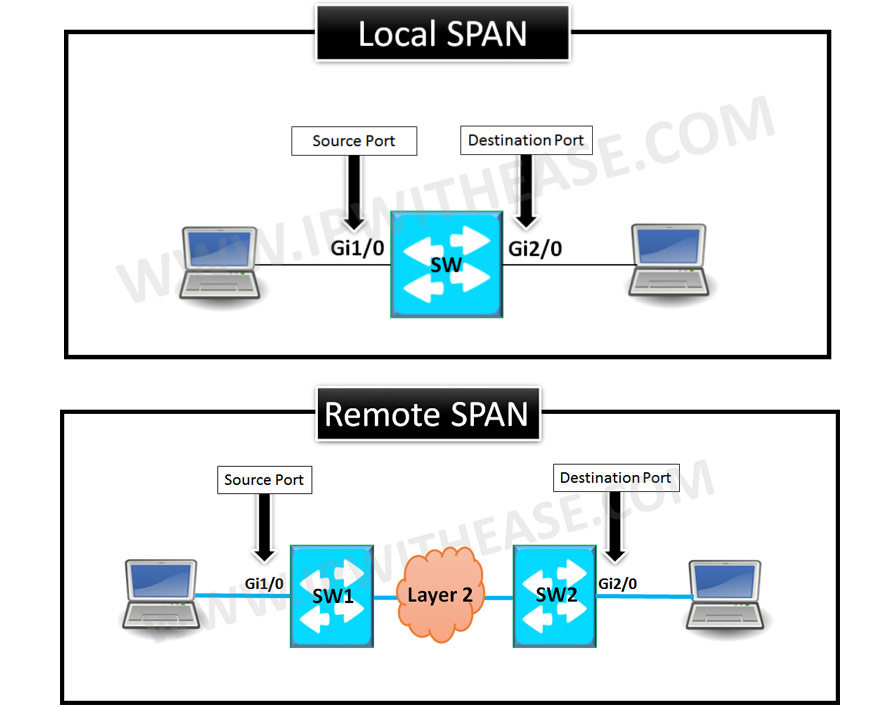 INTRODUCTION TO SPAN AND RSPAN