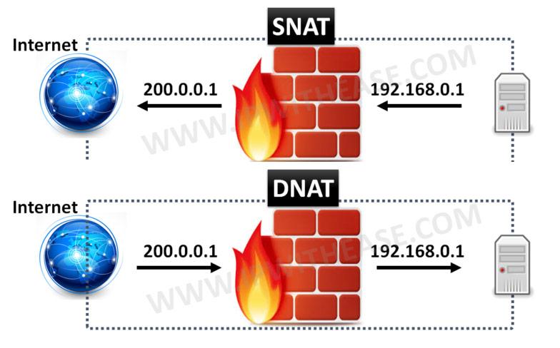 SNAT-VS-DNAT