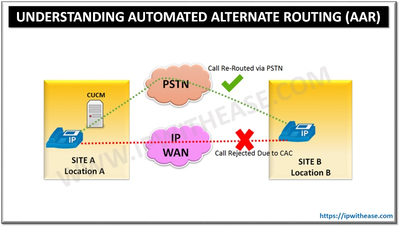AUTOMATED ALTERNATE ROUTING AAR ON CUCM