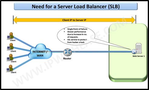 Server load balancer how it works ip with ease ip with ease need for server load balancer publicscrutiny Images