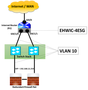 Network Design for Redundant links from Router to Switch