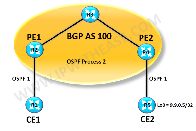 Understand & Configure OSPF SHAM-Links | IP With Ease | IP