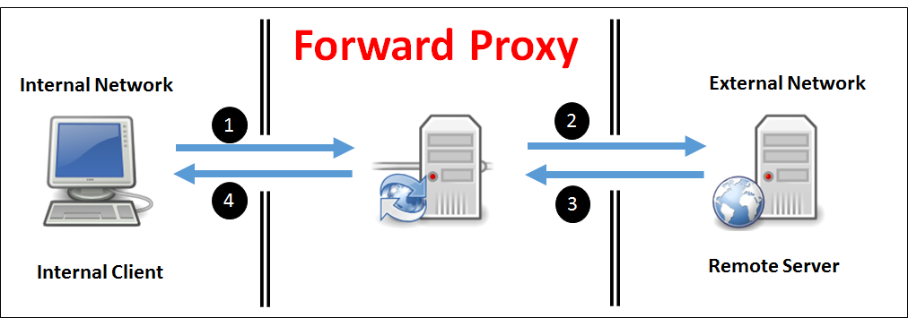 what-is-forward-proxy