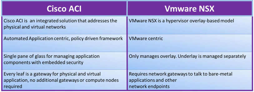 Cisco ACI Benefit over VMware NSX | IP With Ease | IP With Ease