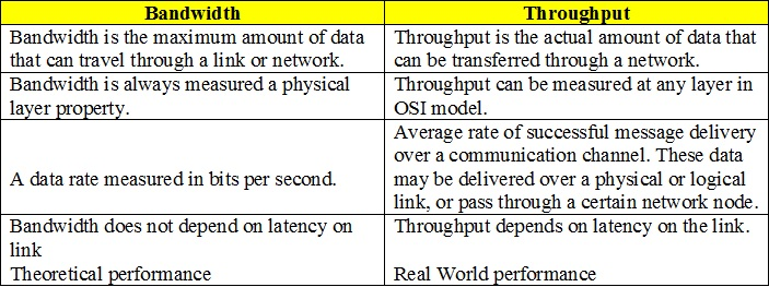 bandwidth-vs-throughput-01
