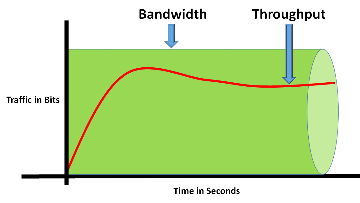 bandwidth-vs-throughput-02