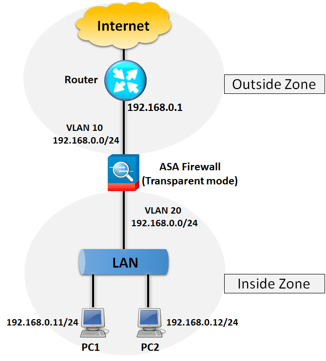 011-configuring-cisco-asa-in-transparent-mode |