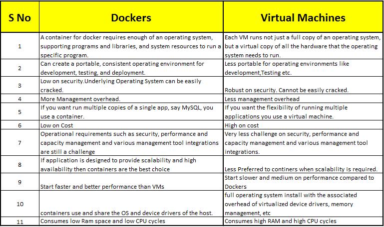 docker-vs-virtual-machine