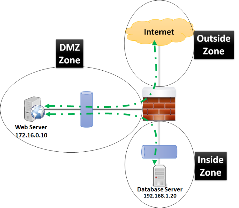 cisco-asa-configuration-for-dmz-to-inside-zone-and-dmz-to-internet-zone-communication
