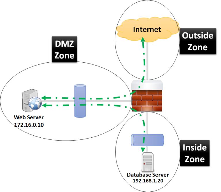 Cisco ASA Configuration for DMZ to Inside Zone and DMZ to