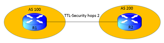 Understanding TTL Security in BGP   IP With Ease   IP With Ease