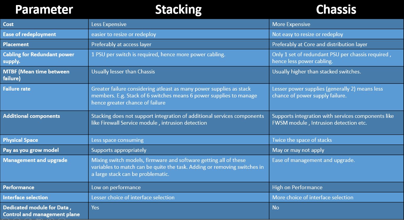 stacking-vs-chassis