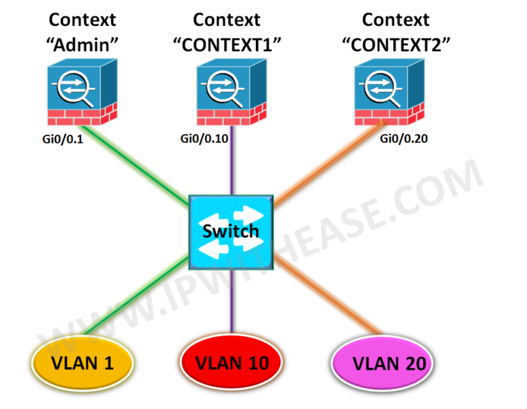configuring-multiple-context-mode-in-cisco-asa