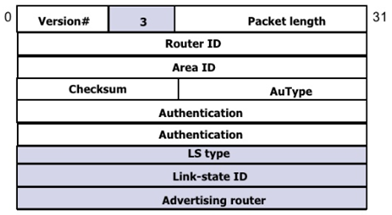 ospf-packet-types