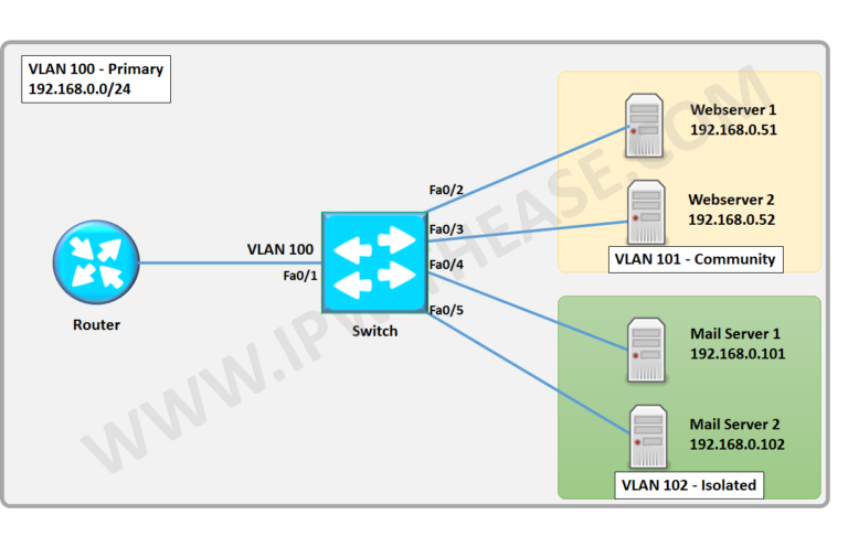private-vlan-configuration-scenrio