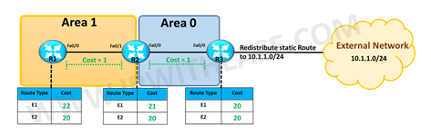 ospf-external-e1-and-e2-routes