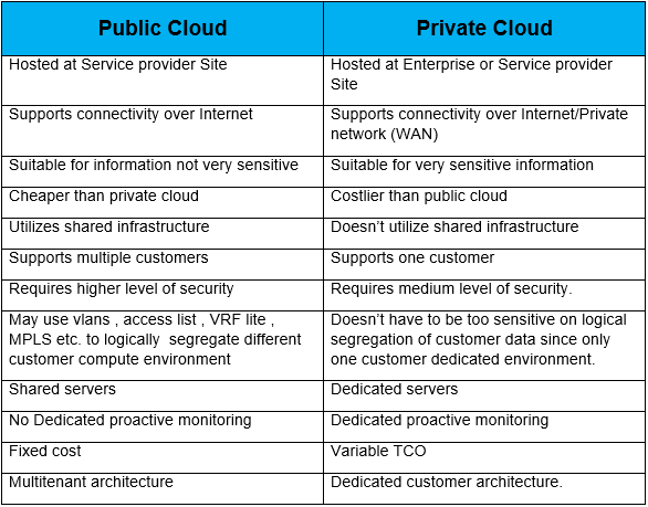 public-cloud-vs-private-cloud