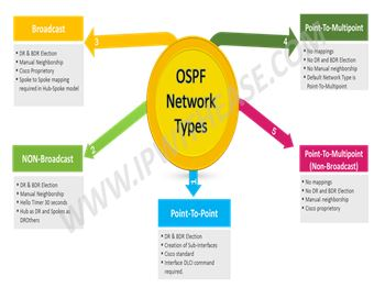 ospf-network-types