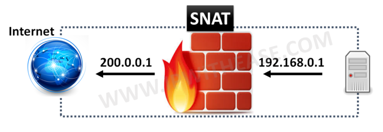 SNAT vs DNAT | IP With Ease | IP With Ease
