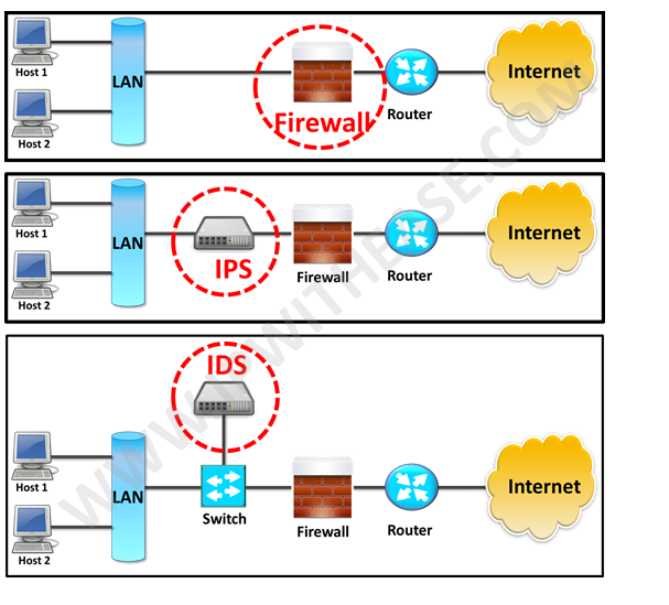 firewall-vs-ips-vs-ids