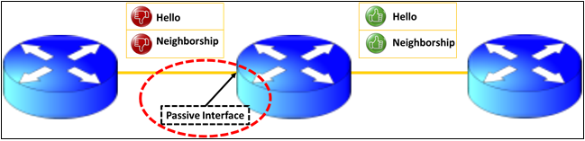 ospf-passive-interface