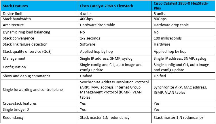 flexstack-vs-flexstack-plus