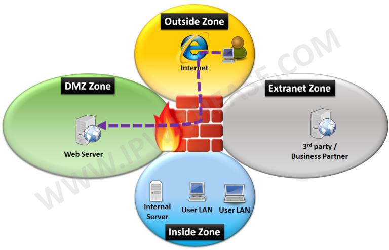 static-nat-configuration-on-cisco-asa-firewall