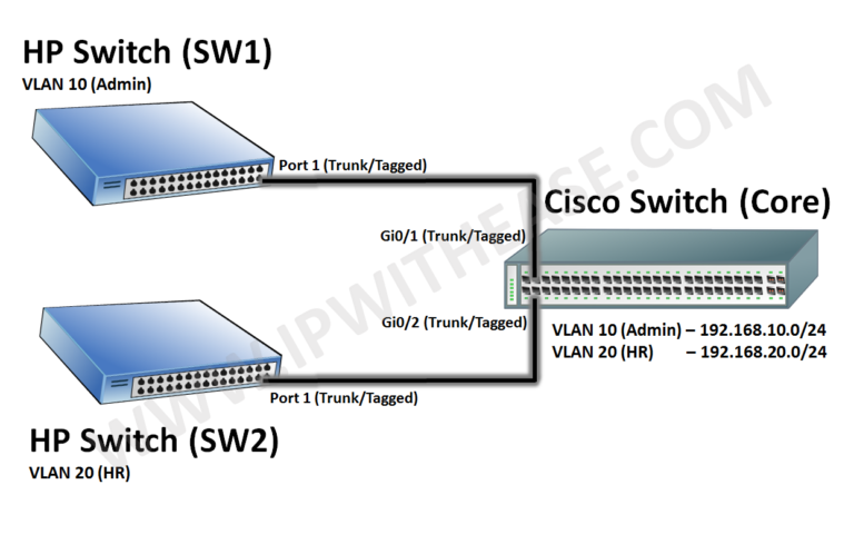 runk-between-hp-and-cisco-switch