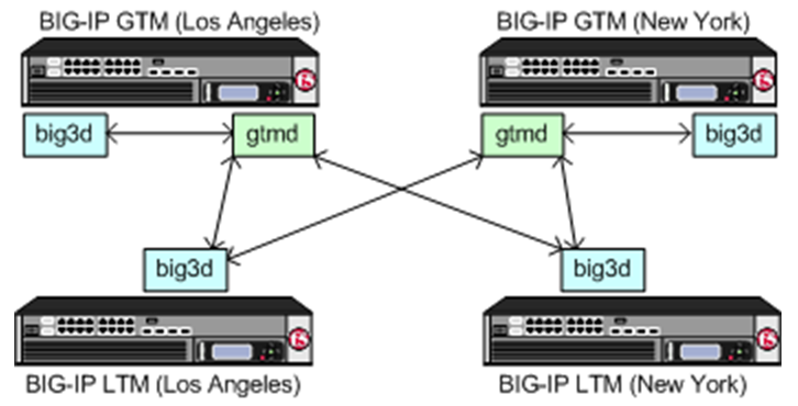 ltm-vs-gtm