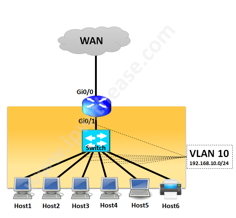 network-design-cisco-router-for-branch-site-with-5-6-endpoints