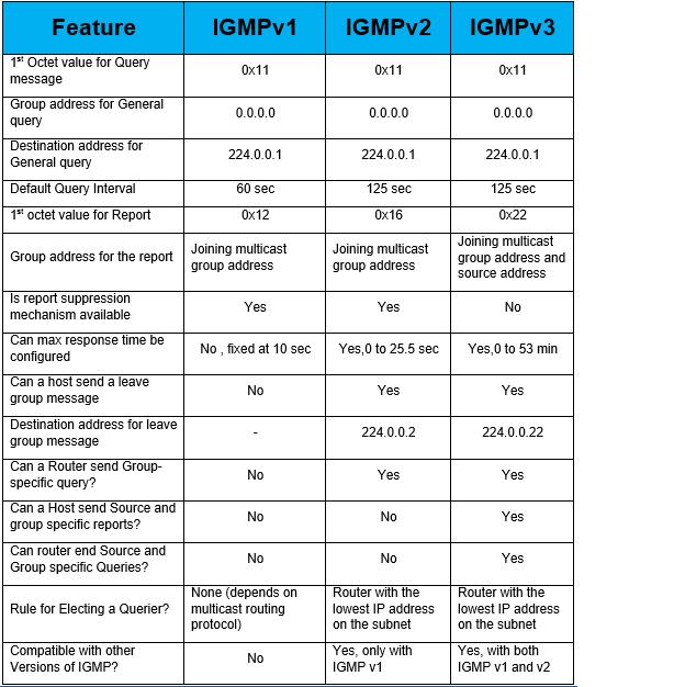 Comparison of IGMPv1, IGMPv2 and IGMPv3 | IP With Ease | IP