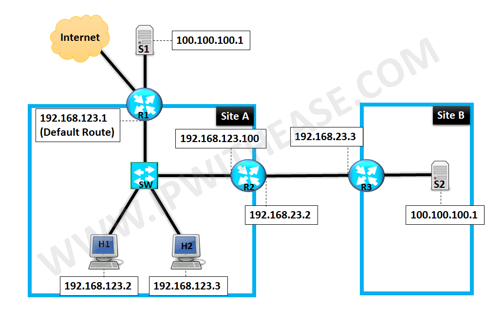 nat-static-outside-to-resolve-overlapping-address-issue(01)
