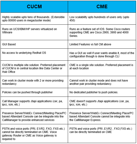 CUCM vs CME | IP With Ease | IP With Ease