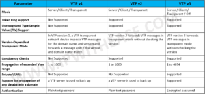 vtp-mode-and-version-comparison